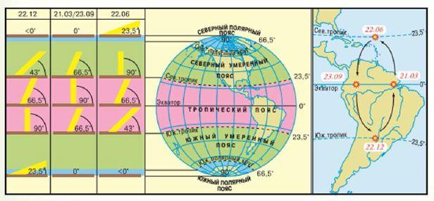 Доклад температура воздуха на разных широтах 5612