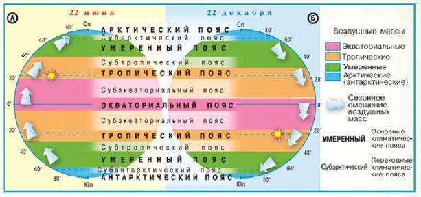 климатических поясов