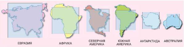 Сходство и различия материков География Реферат доклад  Сравнение размеров материков Евразия Африка Северная Америка Южная Америка Антарктида Австралия