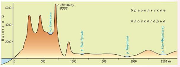 Сравнение рельефа Южной Америки и Африки География Реферат  Профиль рельефа Южной Америки по 16° ю ш or побережья Тихого океана до реки Сан Франсиску