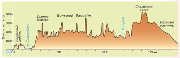 Рельеф Северной Америки География Реферат доклад сообщение  Рис 135 Профиль рельефа Кордильер по 40° с ш