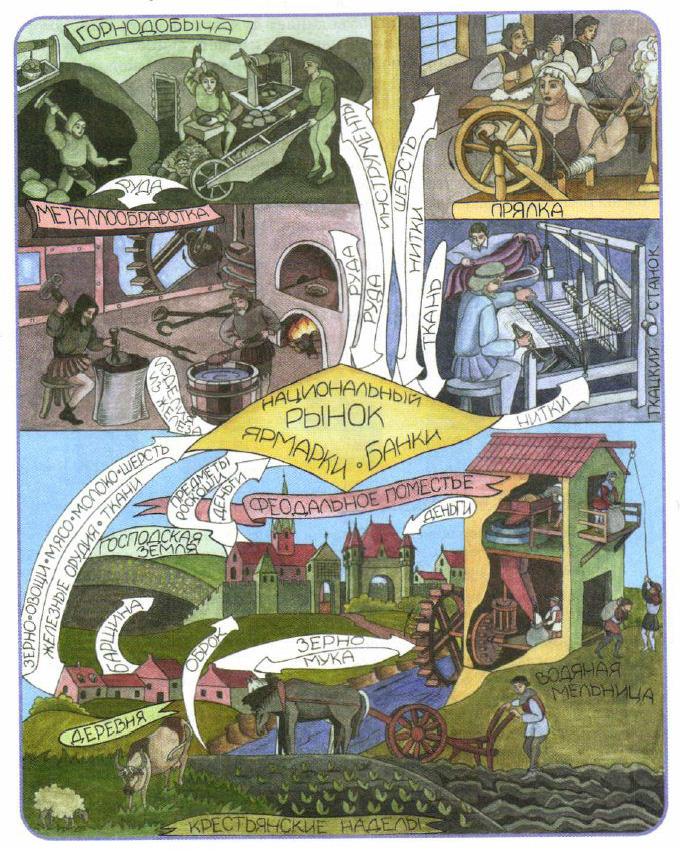 Жизнь и устройство Западной Европы в Средние века История  Европейское хозяйство на рубеже xv xvi веков