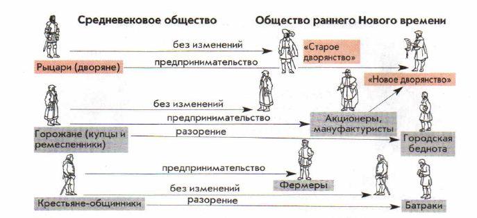 Общество Раннего Нового Времени века Новая история  Изменения в общество Раннего Нового времени отличия от средневекового общества