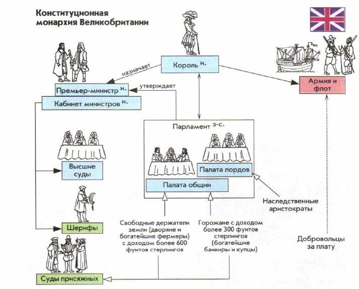 монархия как форма государственного правления курсовая работа