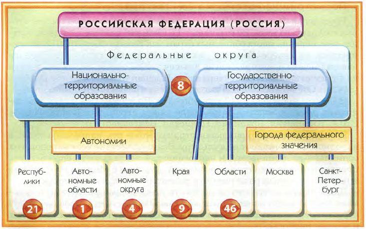 Общая характеристика географии России География Реферат доклад  Рис 26 Федеративное устройство России