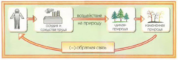 Природопользование География Реферат доклад сообщение кратко  Рис 55 Экологический бумеранг