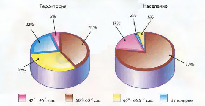 Влияние климата на человека География Реферат доклад  Рис 123 Распределение территории и населения в России